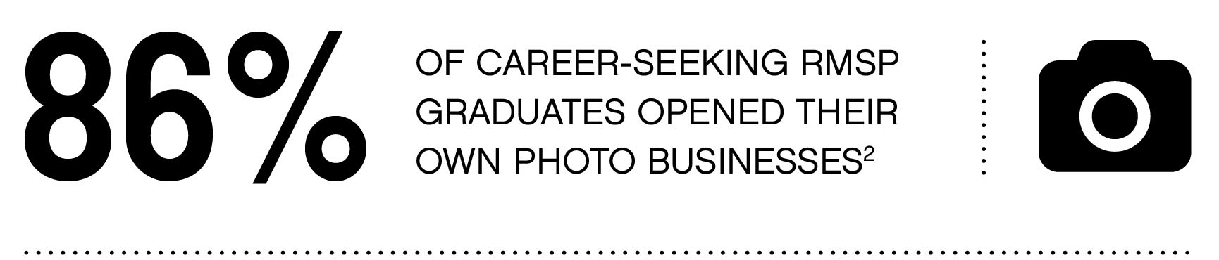 86% of career-seeking RMSP graduates opened their own photo businesses